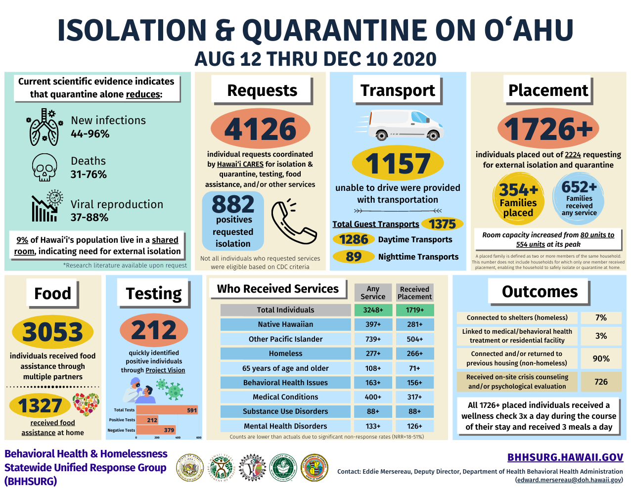 Iso-Quar infographic data page 1 (Aug-Dec 2020 data)
