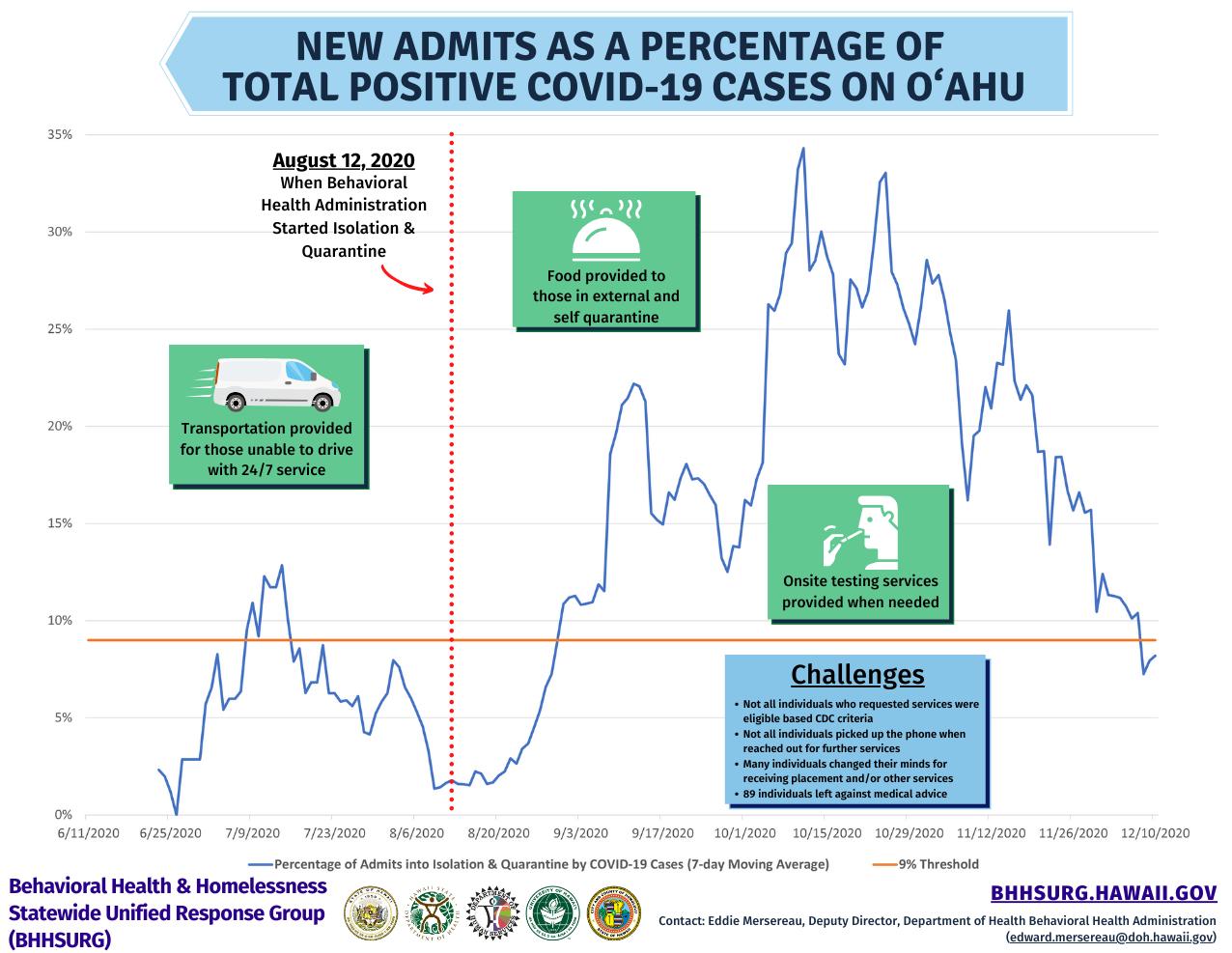 Iso-Quar infographic data page 2 (Aug-Dec 2020 data)