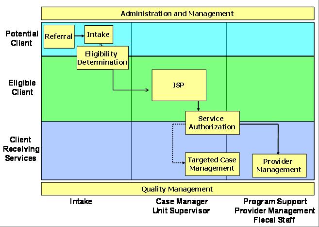 DDD Work Flow Chart