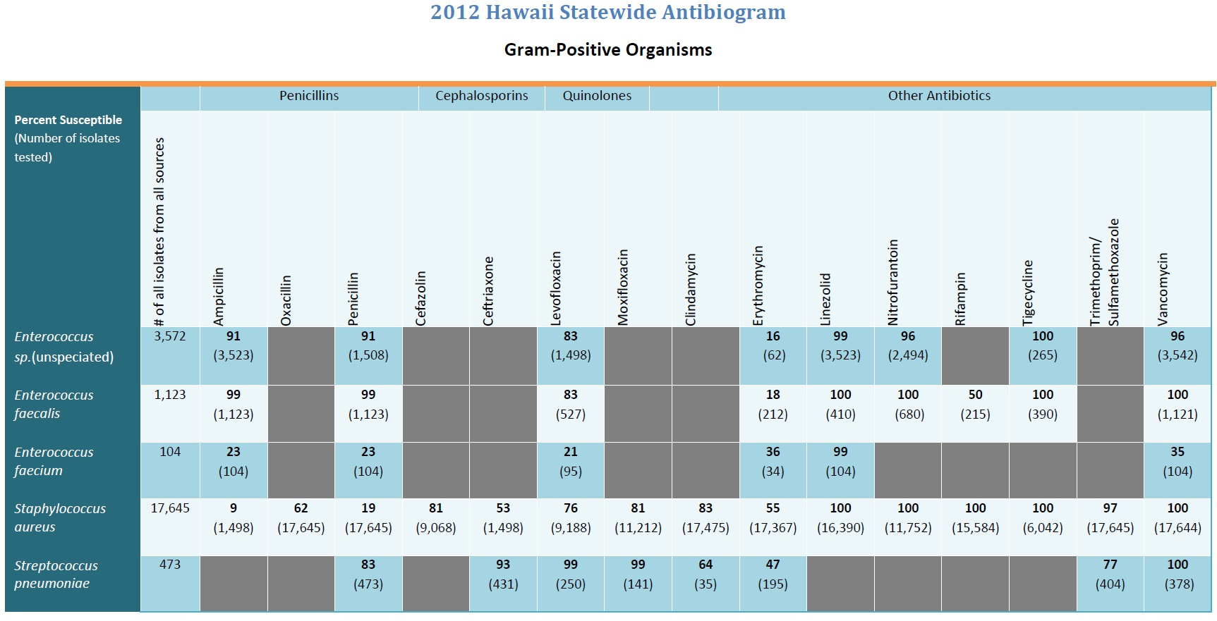 2012 Hawaii Statewide Antibiogram