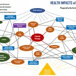 Climate Change Health Impacts Concept Map
