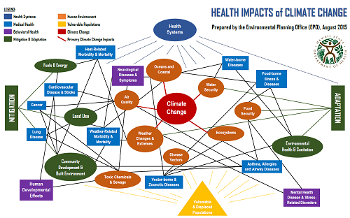 Environmental health environmental health climate change initiatives doh eha climate change initiatives epo overview presentation ccuart Choice Image