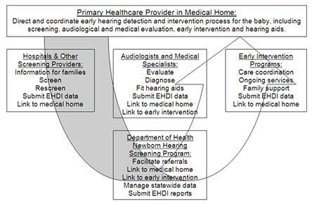 Primary healthcare in medical home