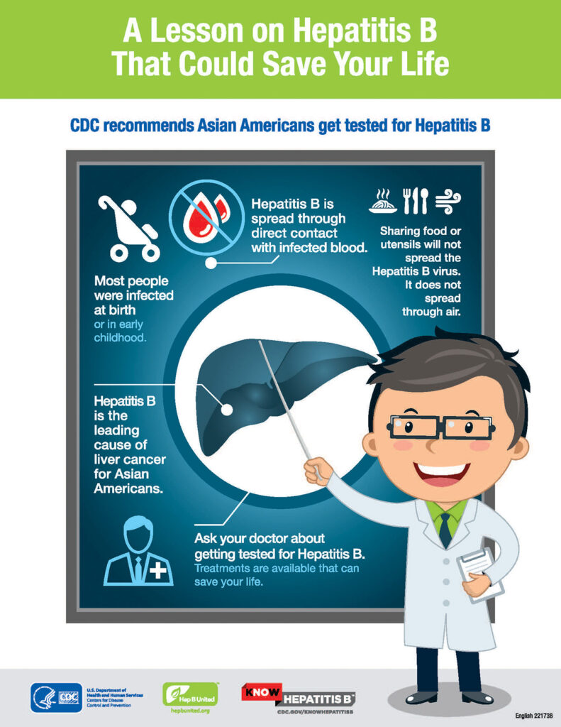 CDC recommends Asian Americans get tested for Hepatitis B. It is the leading cause of liver cancer for Asian Americans. Treatments are available from your doctor.