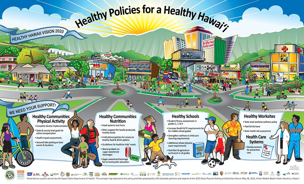 Healthy Policies for a Healthy Hawaii Mural