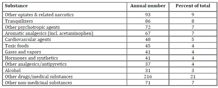 table of leading causes of unintentional nonfatal poisonings