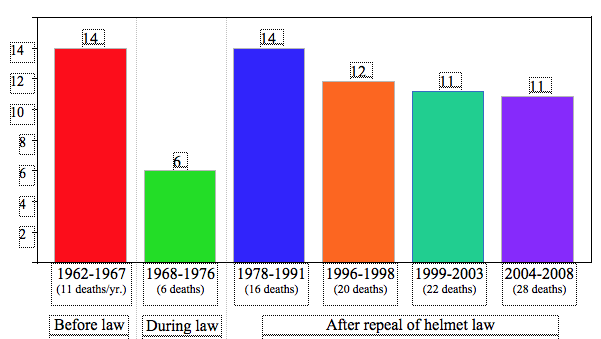 Hawaii's fatality rates before, during, and after the repeal of mandatory helmet use Motorcyclist fatality rates (per 10,000 registered motorcycles) in Hawaii, by aggregated time periods, 1962-2008 FARS/DOT.
