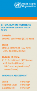 World Health Organization situation in numbers