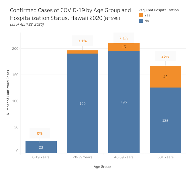 Bar graph of confirmed cases of COVID-19 by age group and hospitalization as of April 22, 2020