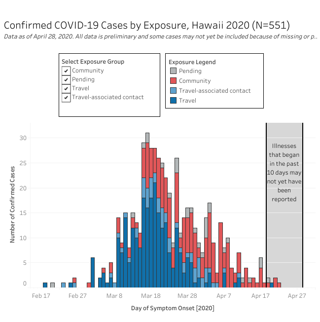 Confirmed COVID-19 cases by exposure as of April 28, 2020