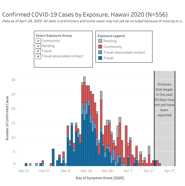 graph of confirmed COVID-19 Cases by Exposure as of April 30, 2020