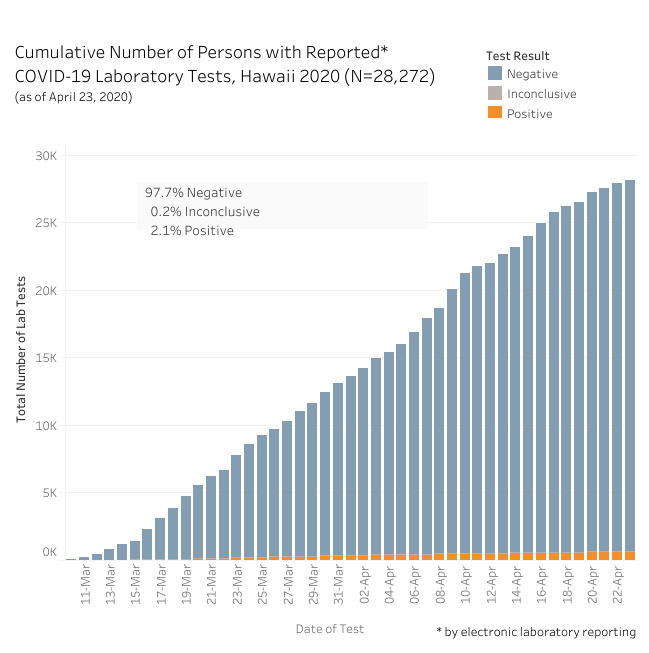 graph of cumulative Number of Persons with Reported COVID-19 lab tests as of April 23, 2020