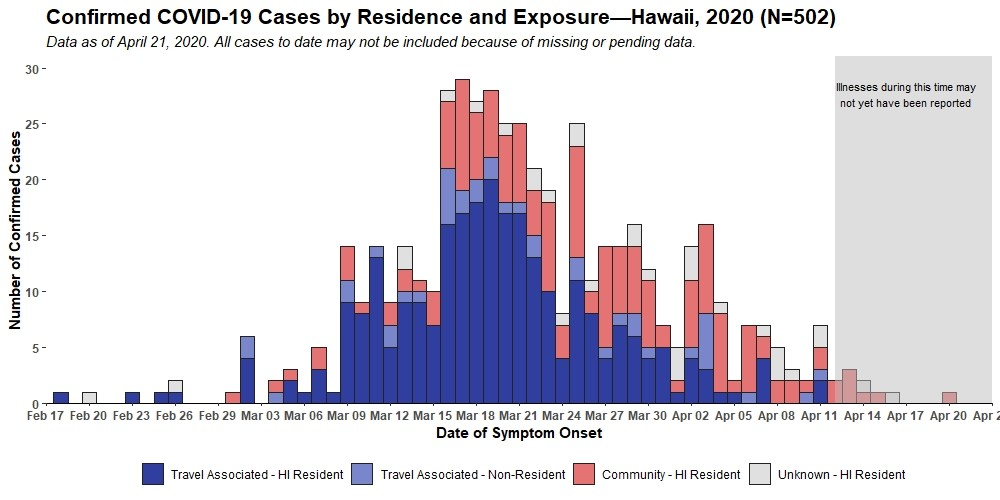 News Releases From Department Of Health Hawaii Covid 19 Daily