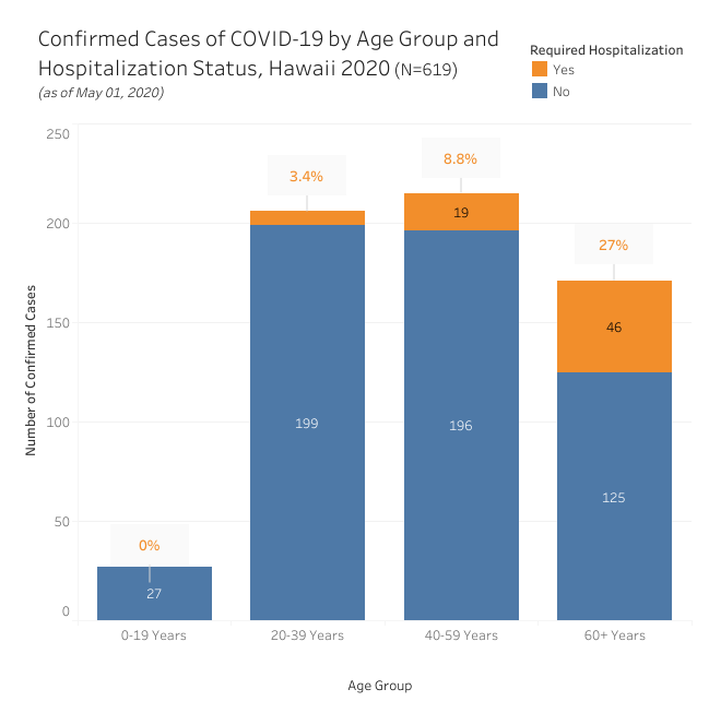 Bar graph of confirmed cases of COVID-19 by age group and hospitalization as of May 1, 2020