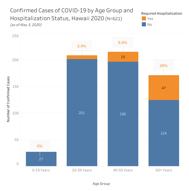 Bar graph of confirmed cases of COVID-19 by age group and hospitalization as of May 4, 2020
