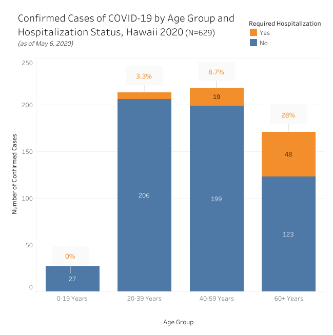 Bar graph of confirmed cases of COVID-19 by age group and hospitalization as of May 6, 2020