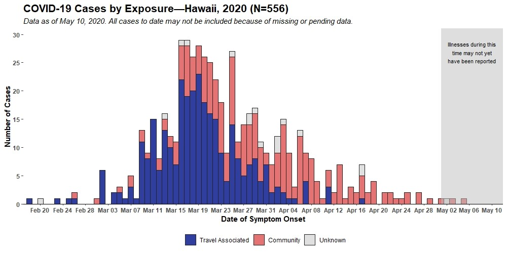 COVID-19 Cases by Exposure as of May 10