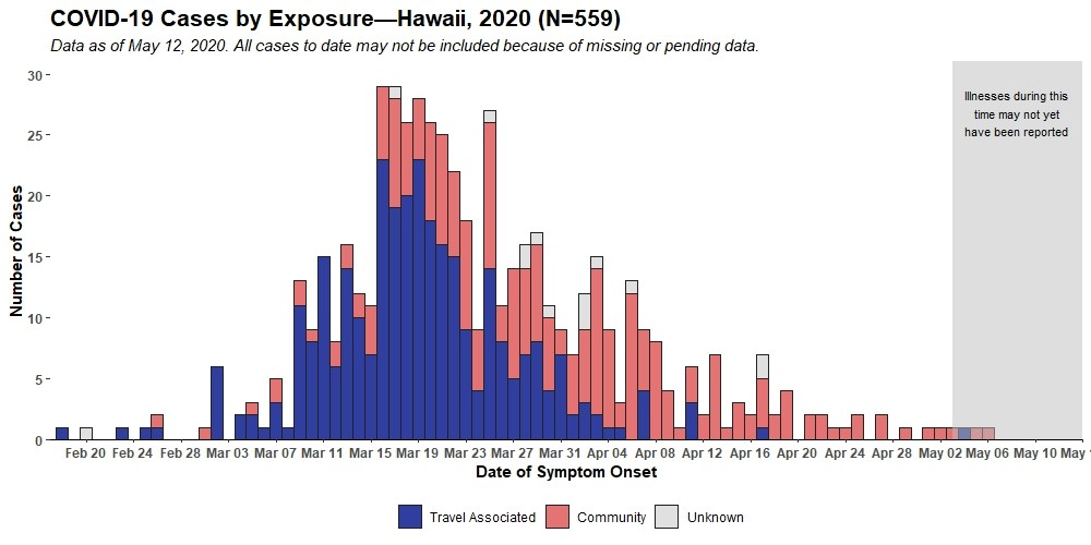 Bar Graph showing COVID-19 Cases by Exposure as of May 12, 2020