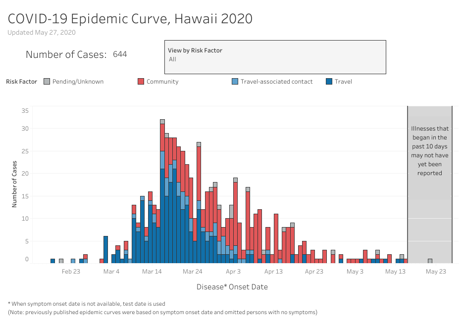 Bar graph showing Hawai'i's COVID-19 Epidemic Curve updated May 27, 2020