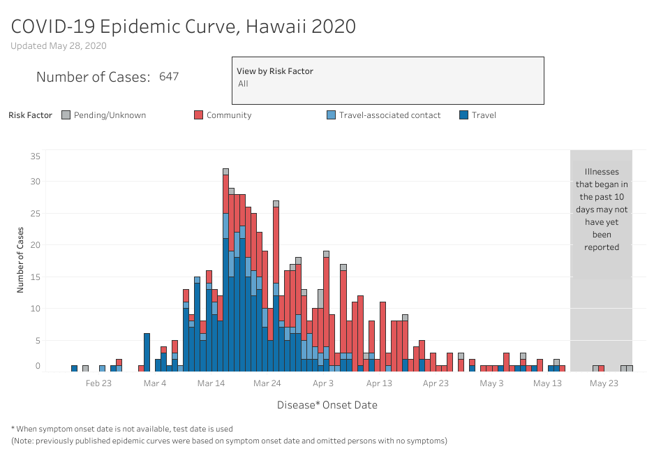 Bar graph showing Hawai'i's COVID-19 Epidemic Curve updated May 28, 2020