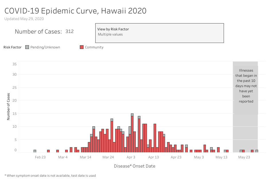 Bar graph of Community Associated Cases of COVID-19 Epidemic Curve as of May 29, 2020