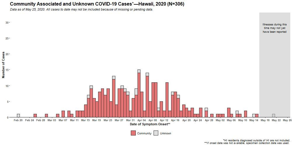 Graph of Community Associated and Unknown COVID-19 Cases as of May 25, 2020