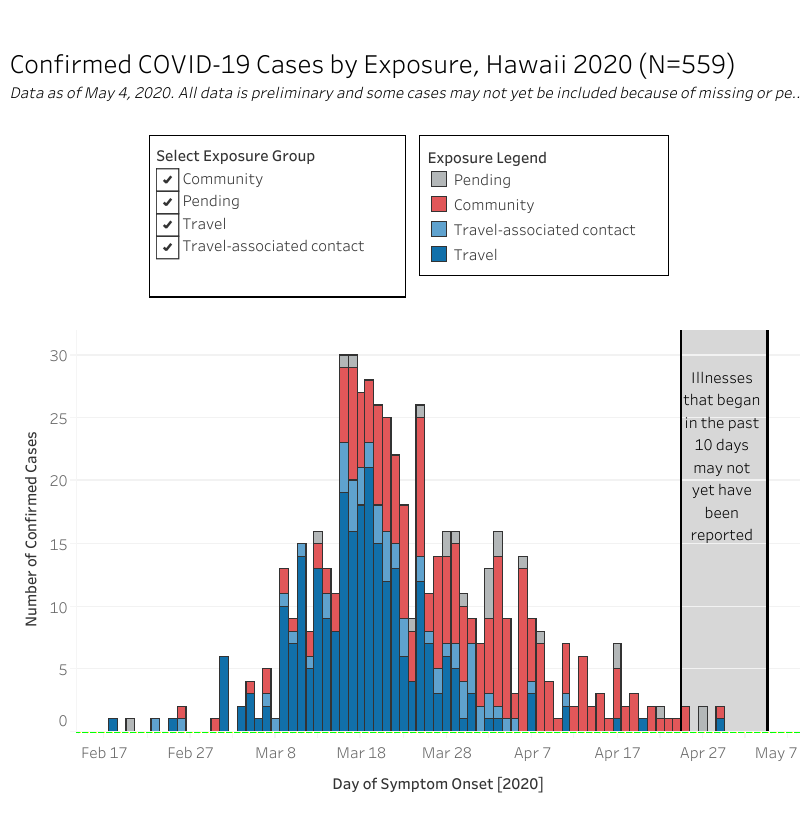Graph of confirmed COVID-19 Cases by Exposure as of May 4, 2020