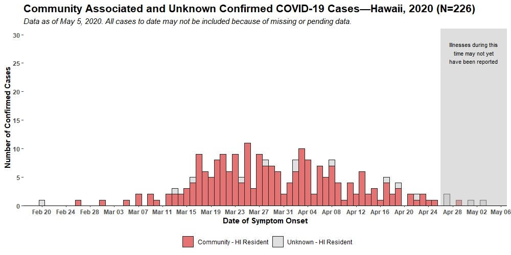 Graph of confirmed community associated COVID-19 Cases as of May 5, 2020