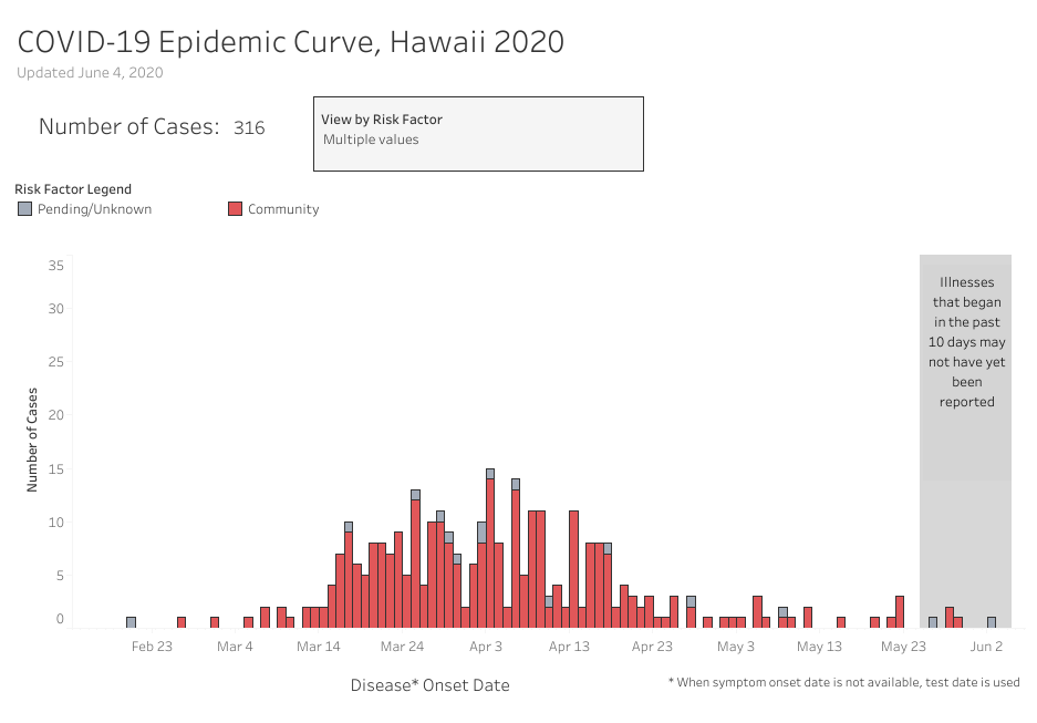 Graph of COVID-19 Epidemic Curve Community Associated and Unknown Cases updated June 4 2020