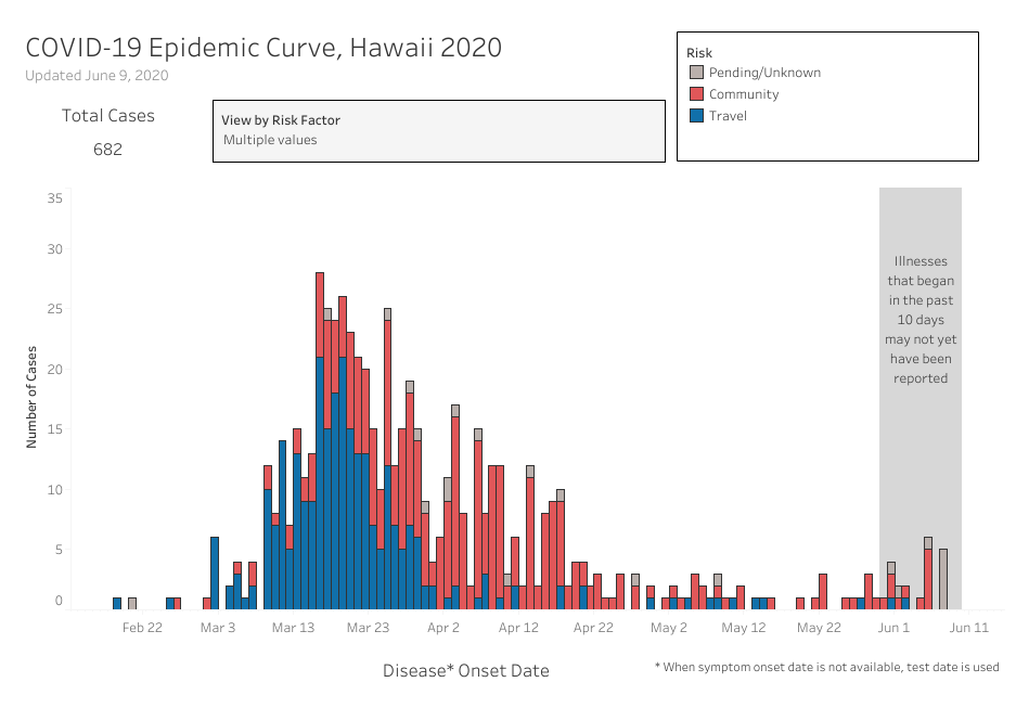 Graph of COVID-19 Epidemic Curve Community and Travel Cases updated June 9, 2020