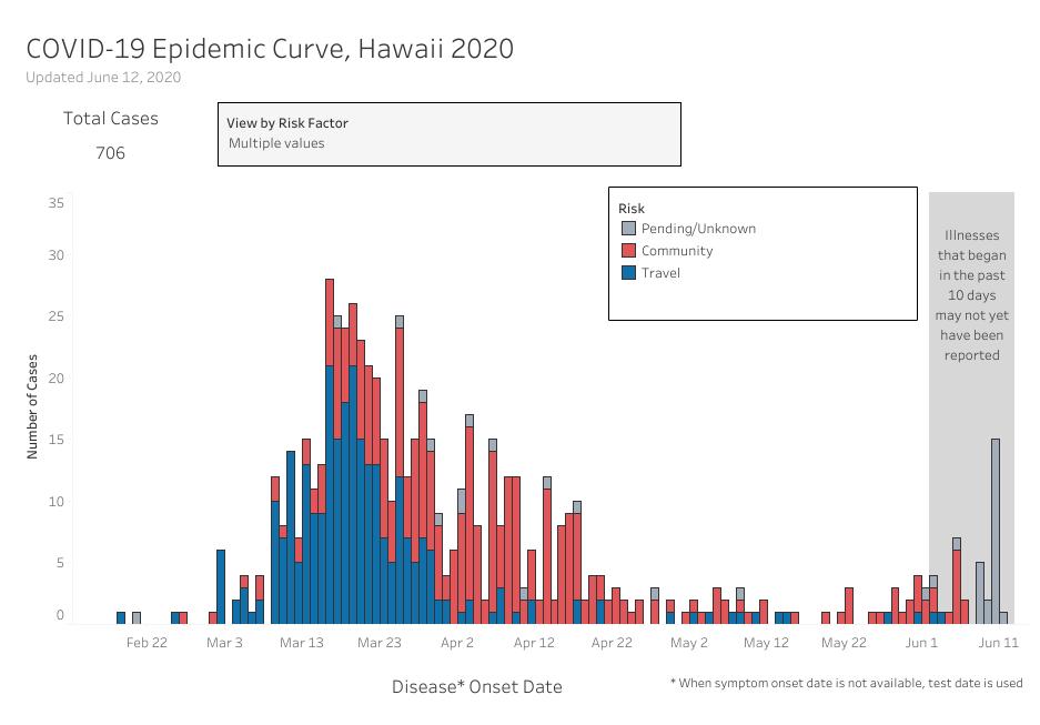 COVID-19 Epidemic Curve Updated June 12, 2020