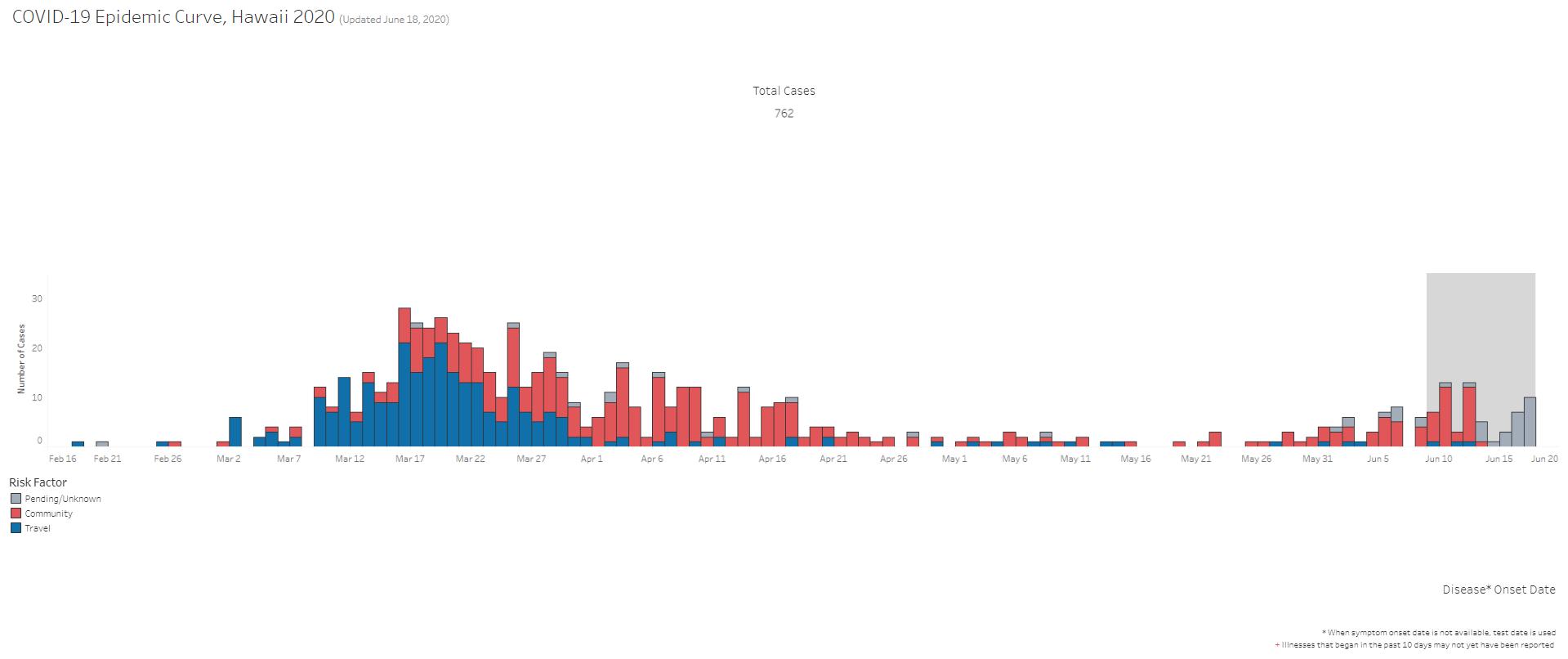 COVID-19 Epidemic Curve Updated June 18, 2020