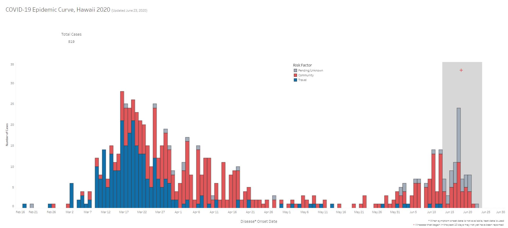 COVID-19 Epidemic Curve Updated June 23, 2020