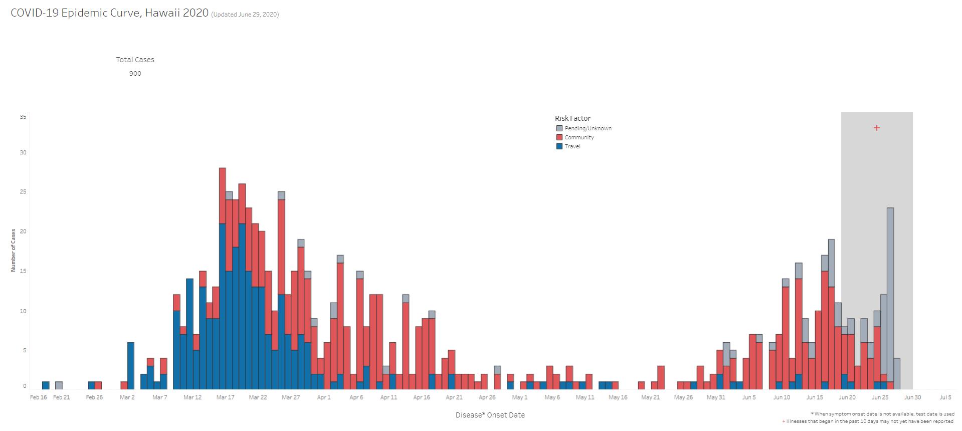 COVID-19 Epidemic Curve Updated June 29, 2020