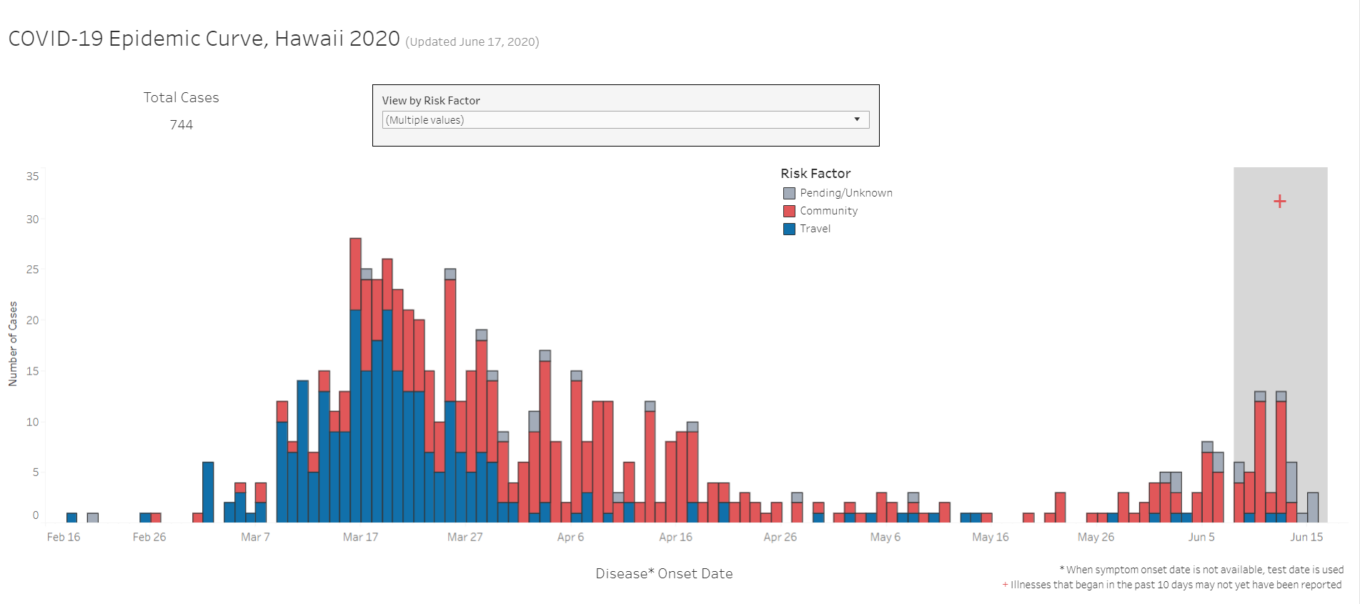 COVID-19 Epidemic Curve of Cases Updated June 17, 2020