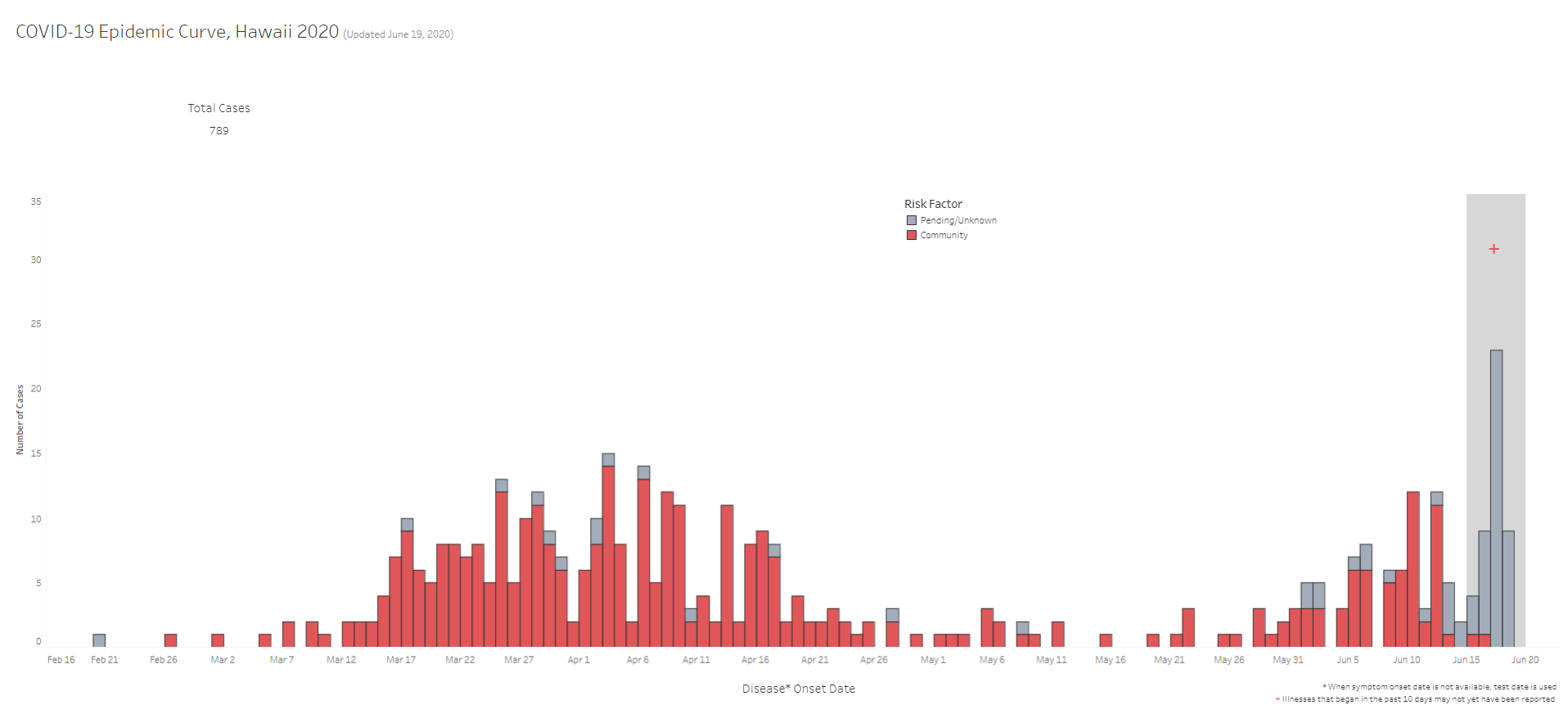COVID-19 Epidemic Curve of Community Associated and Unknown Cases Updated June 19, 2020