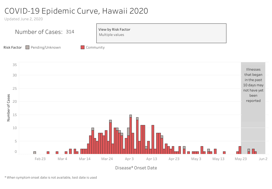 Bar graph of COVID-19 Community Cases as of June 2, 2020