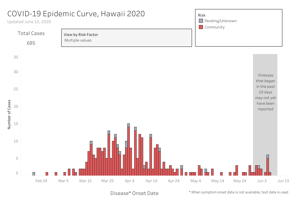 Graph of COVID-19 Epidemic Curve Community Cases updated June 10, 2020