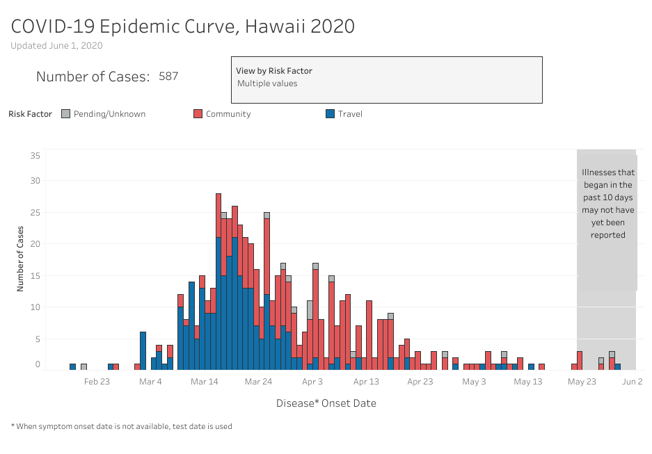 Graph of COVID-19 Epidemic Curve of Community, Travel and pending cases as of June 1, 2020