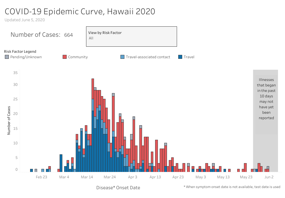 Graph of COVID-19 Epidemic Curve updated June 5, 2020
