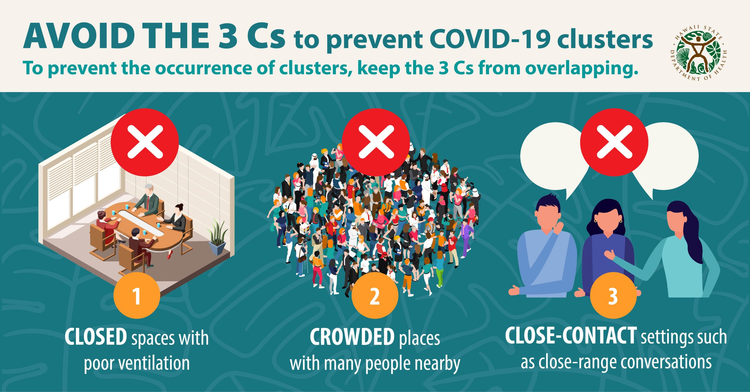 Avoid the 3 Cs to prevent COVID-19 clusters - To prevent the occurrence of clusters, keep the 3 Cs from overlapping. 1. Closed spaces with poor ventilation 2. Crowded places with many people nearby 3. Close-contact settings such as close-range conversations