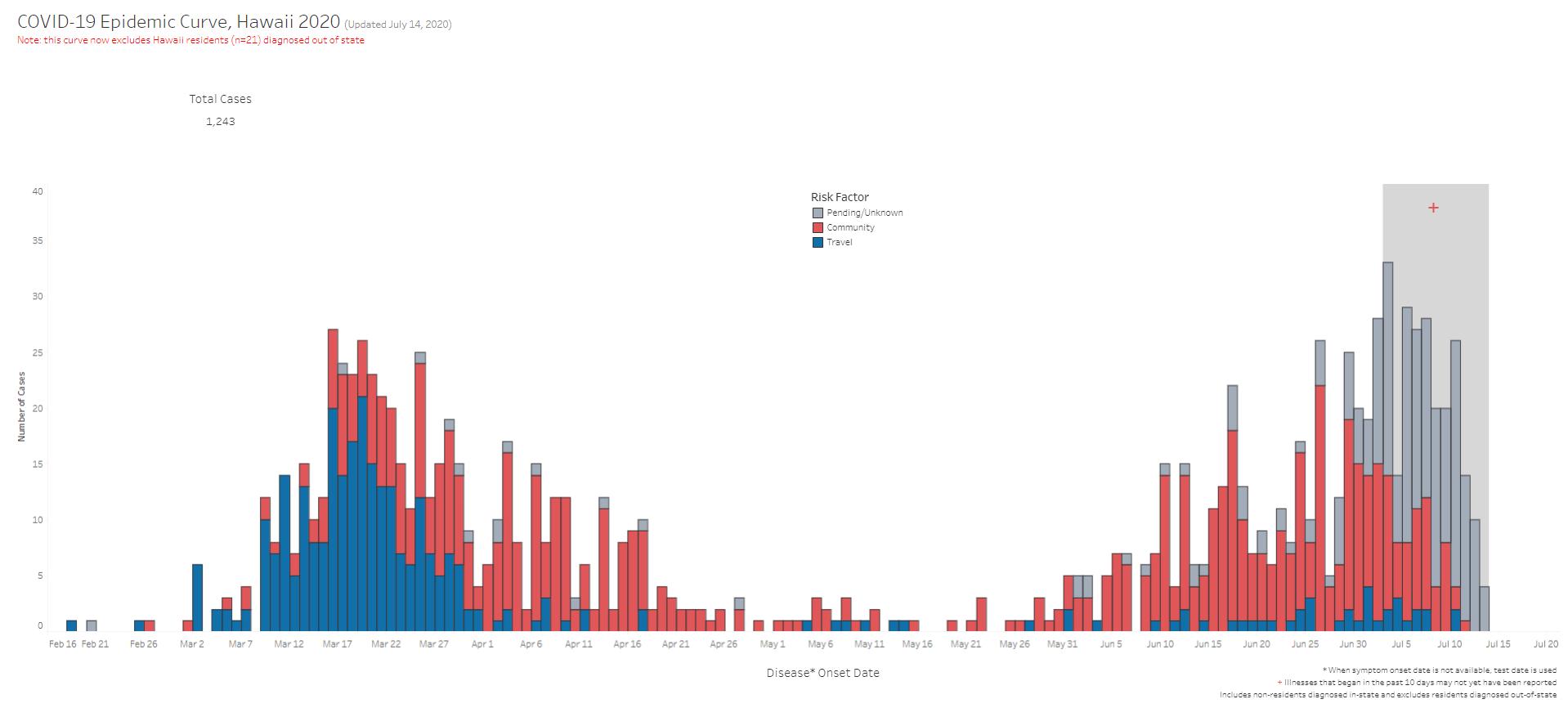 COVID-19 Epidemic Curve Hawaii July 14, 2020