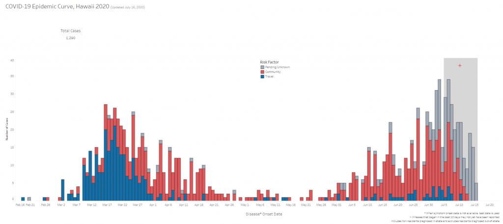 COVID-19 Epidemic Curve Hawaii July 16, 2020