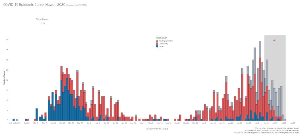 COVID-19 Epidemic Curve Hawaii July 20, 2020