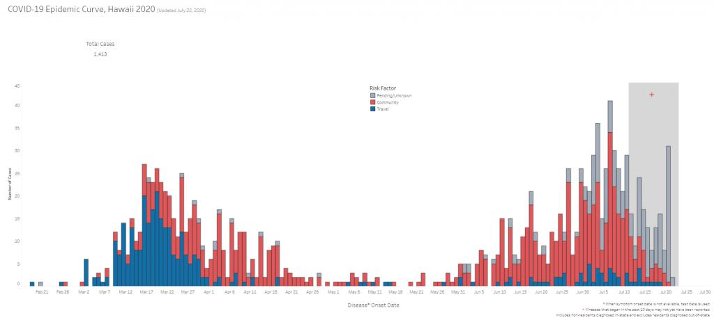 COVID-19 Epidemic Curve Hawaii July 22, 2020