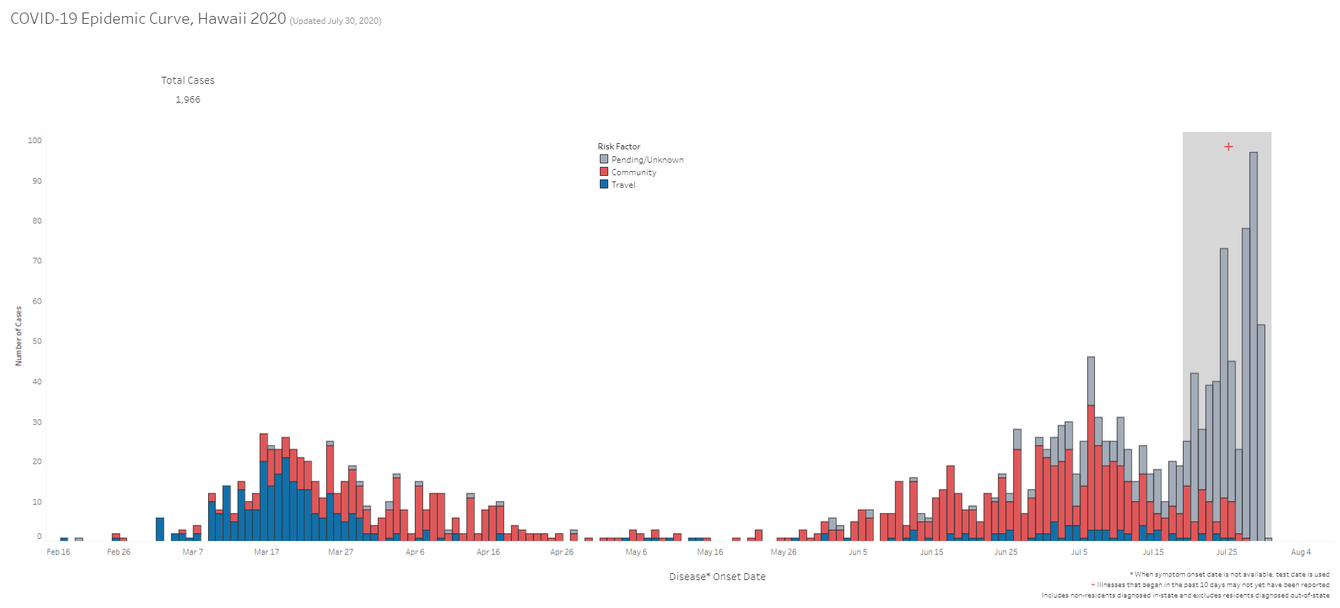 COVID-19 Epidemic Curve Hawaii July 30, 2020