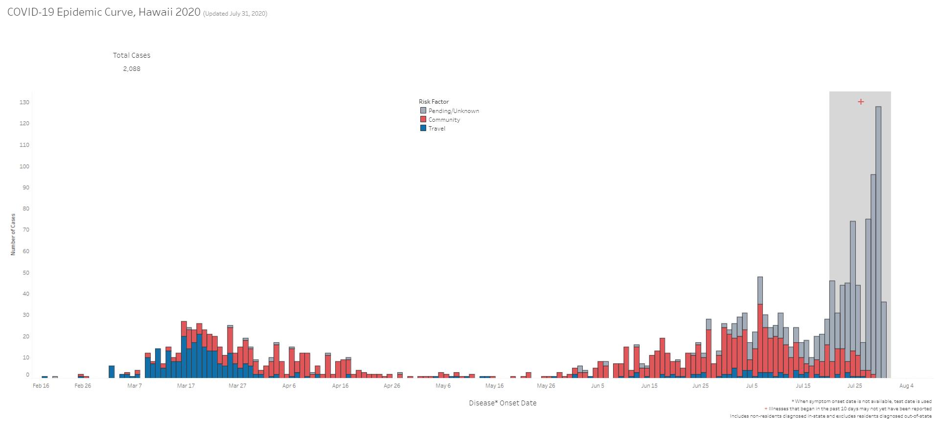COVID-19 Epidemic Curve Hawaii July 31, 2020