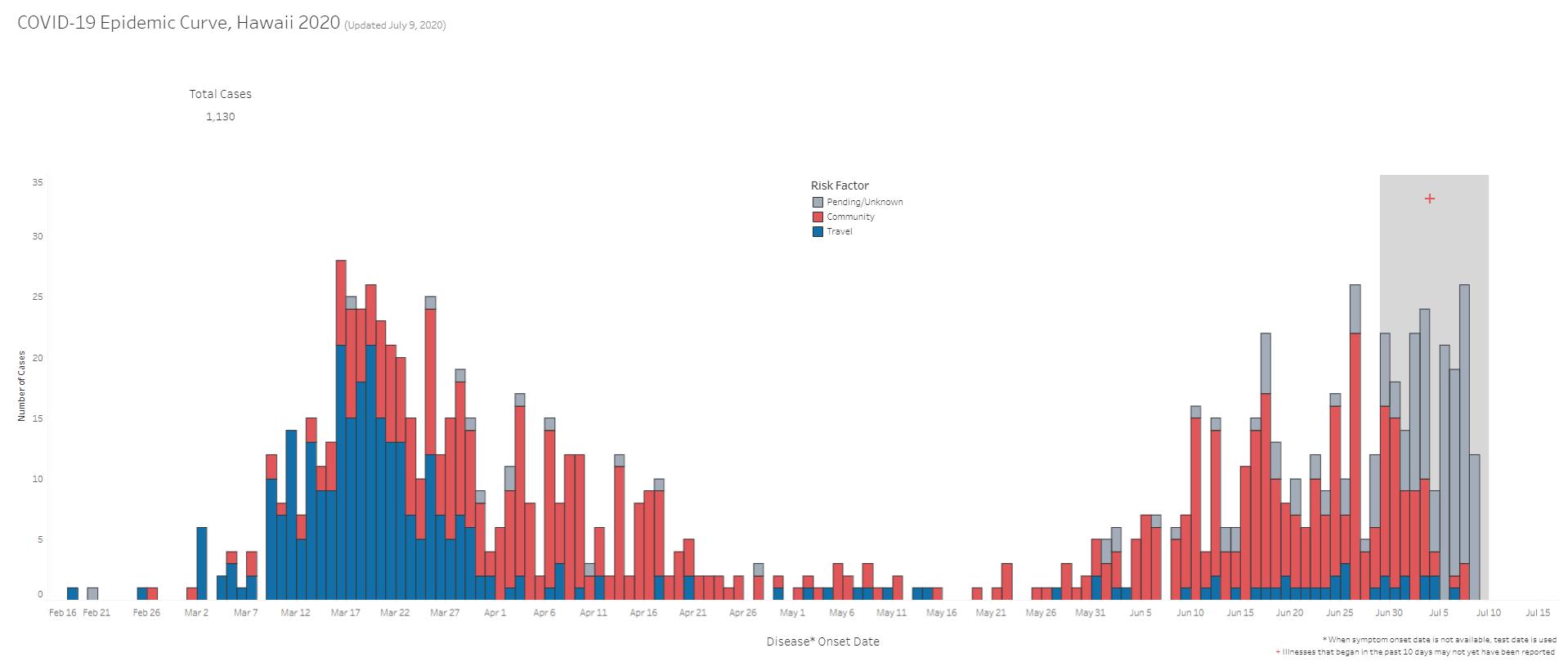 COVID-19 Epidemic Curve Hawaii July 9, 2020