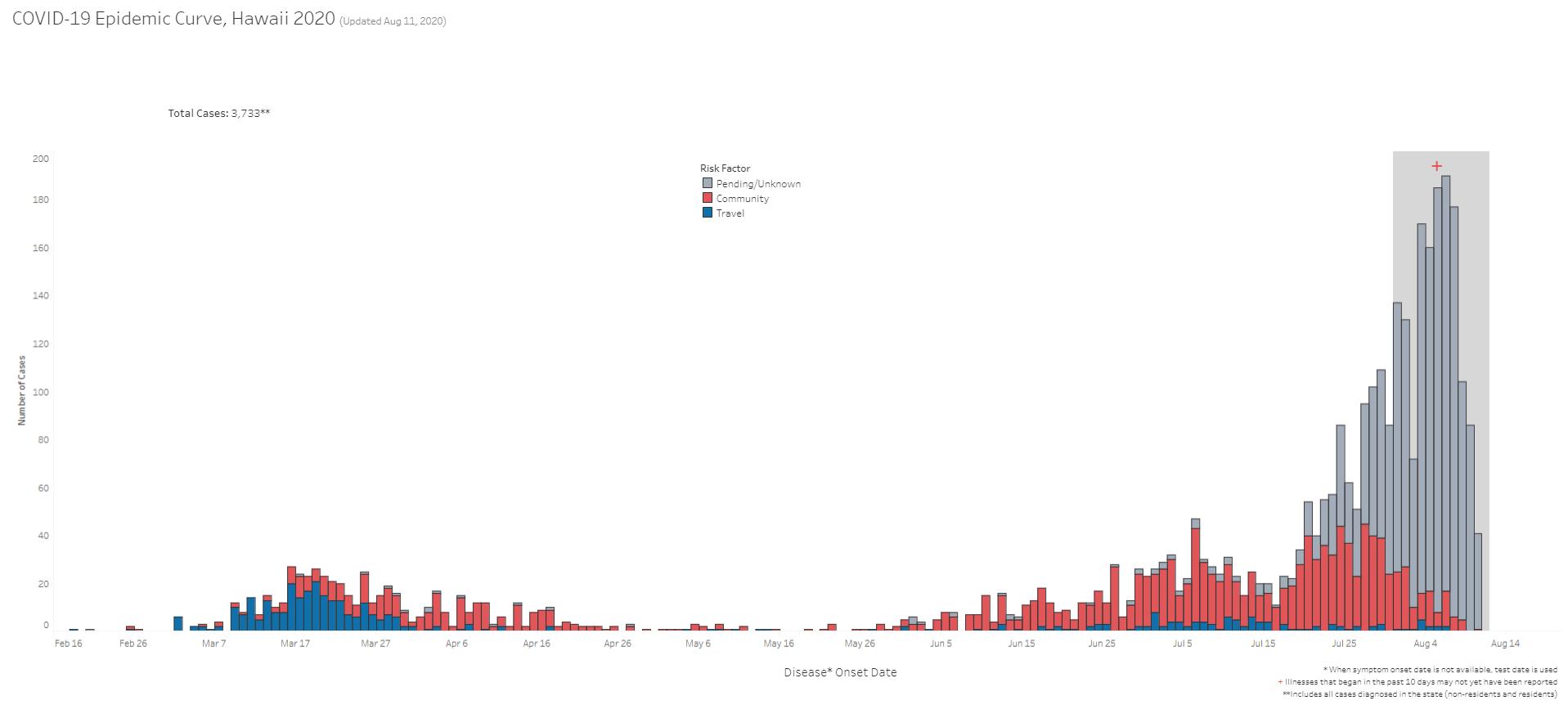 COVID-19 Epidemic Curve Hawaii August 11, 2020
