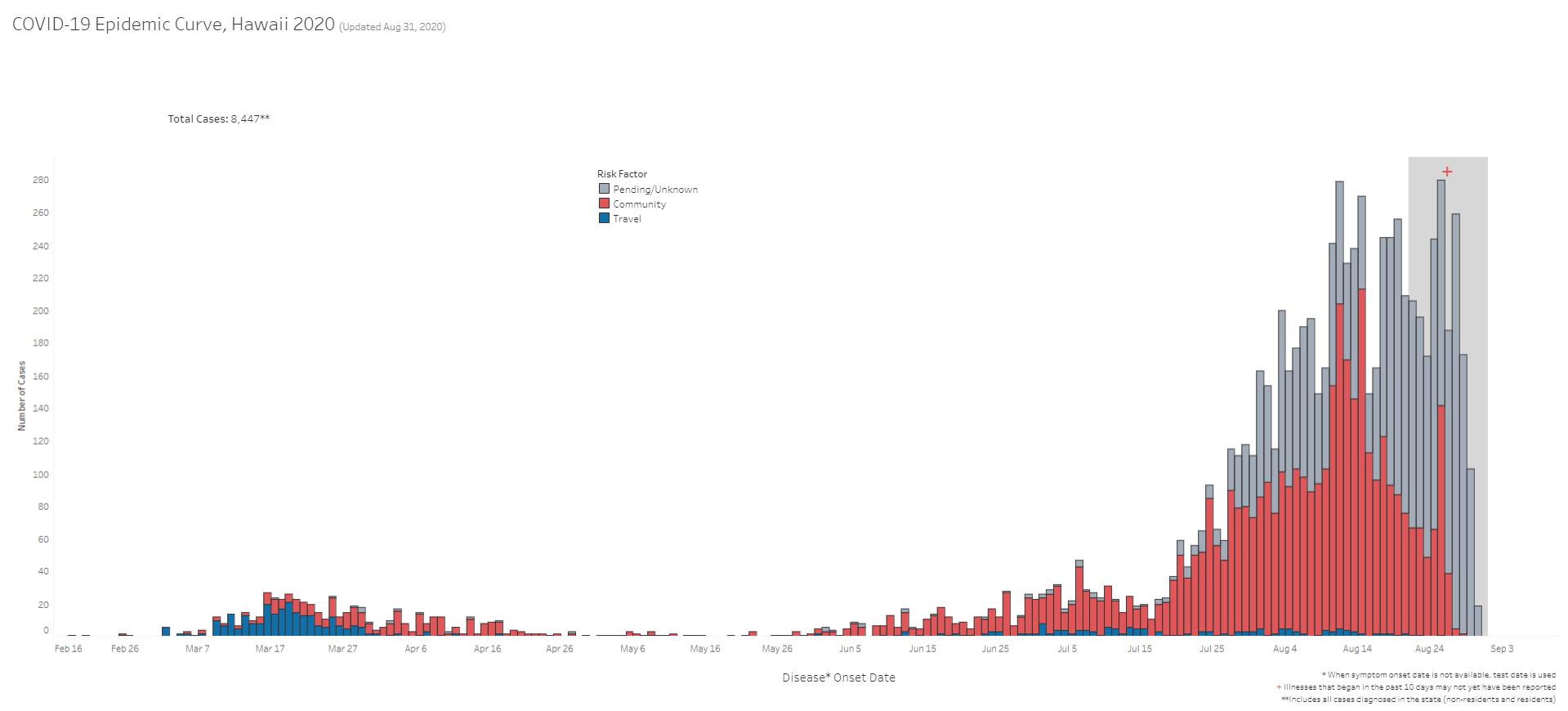COVID-19 Epidemic Curve Hawaii August 31, 2020